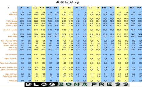 Tabla estadistica Jornada 5 LEB Oro (2008-2009)