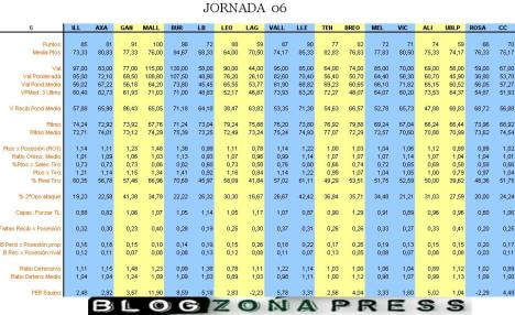 Tabla estadistica Jornada 6 LEB Oro (2008-2009)